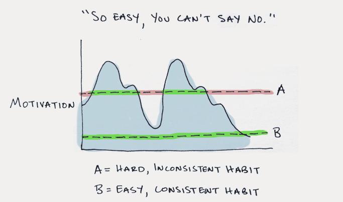 small habit