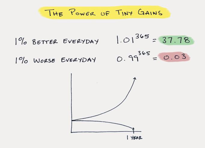 Tiny gains
