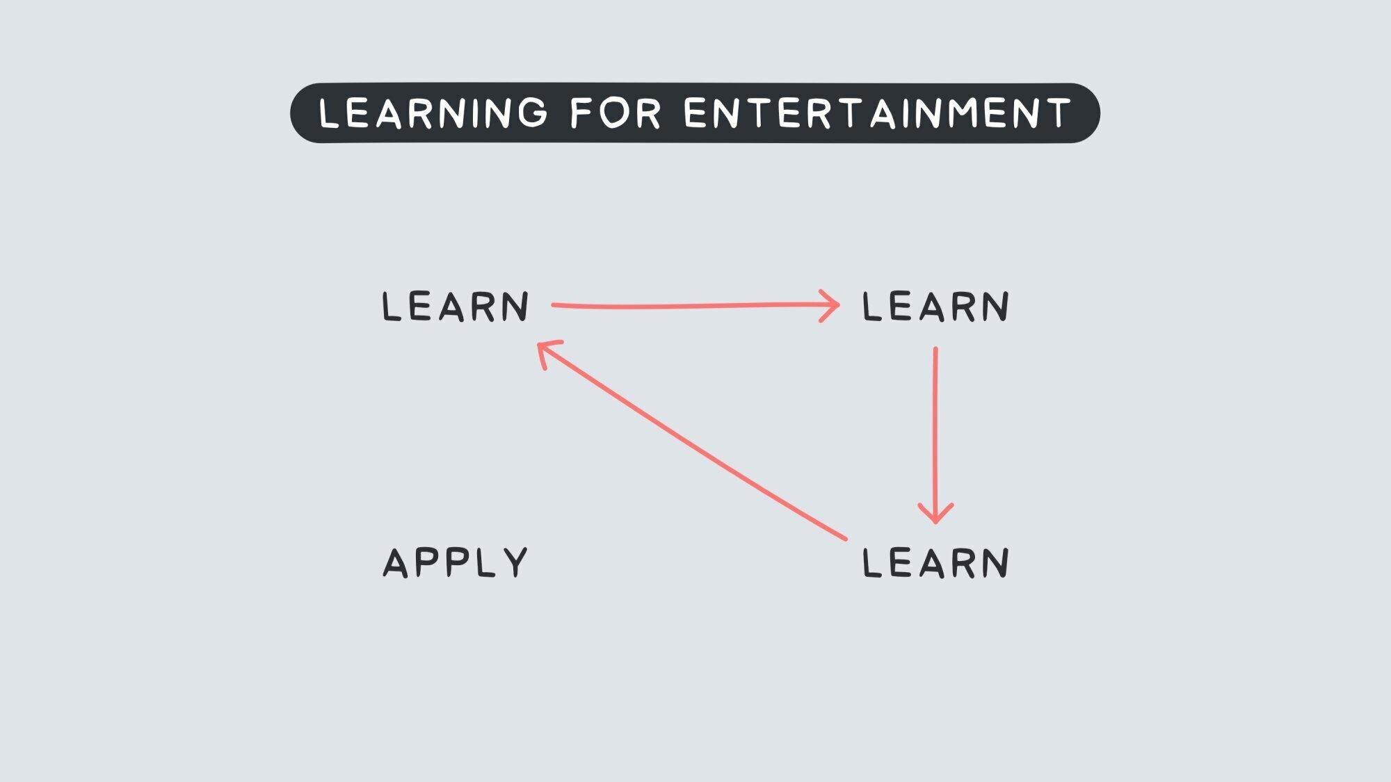 9f7fccaa-9a20-11ea-a3d0-06b4694bee2a%2F1627505237599-learning+for+entertainment+.jpg