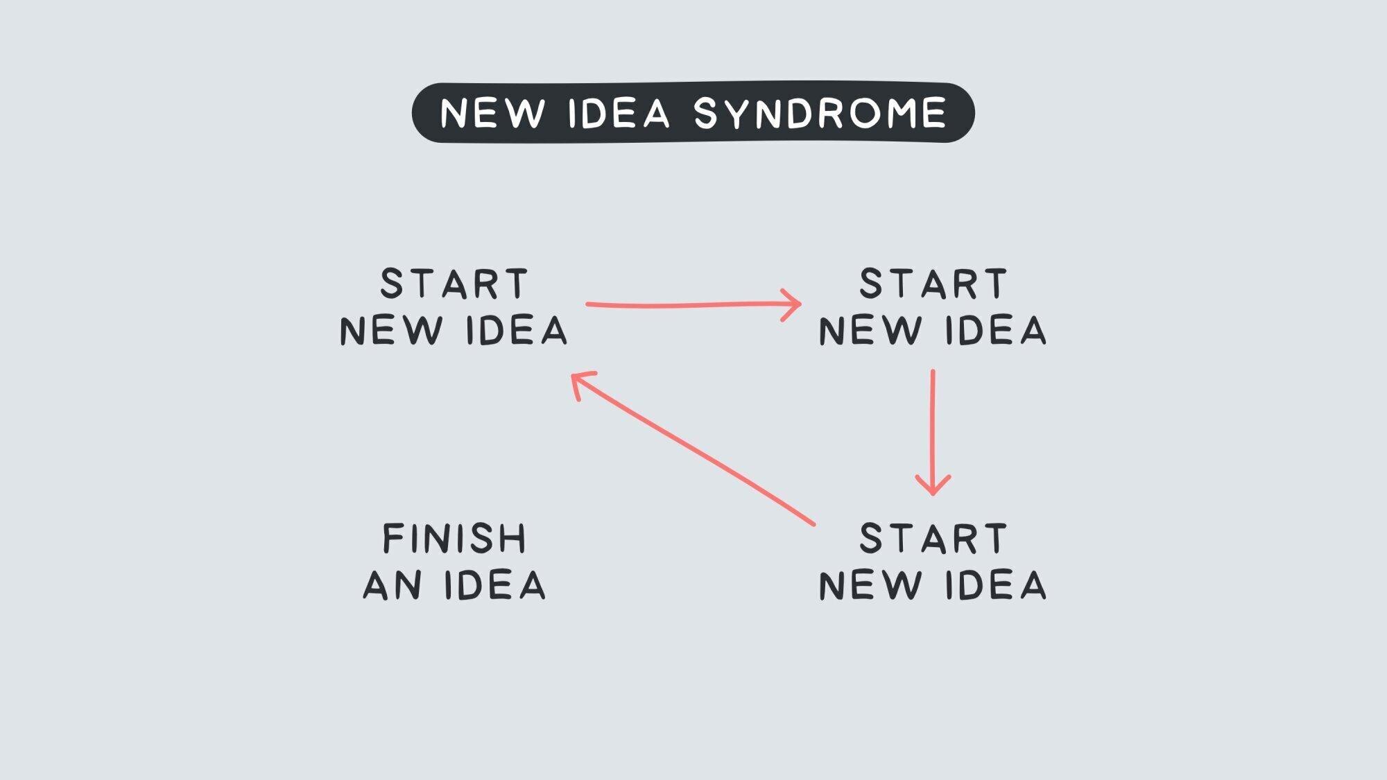 9f7fccaa-9a20-11ea-a3d0-06b4694bee2a%2F1627505268639-New+idea+syndrome.jpg